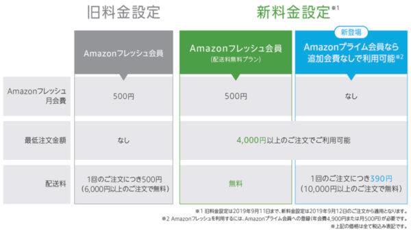 Amazonフレッシュの料金改定